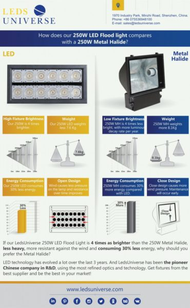 How Our 250W LED Floodlight compares with a 250W Metal Halide?